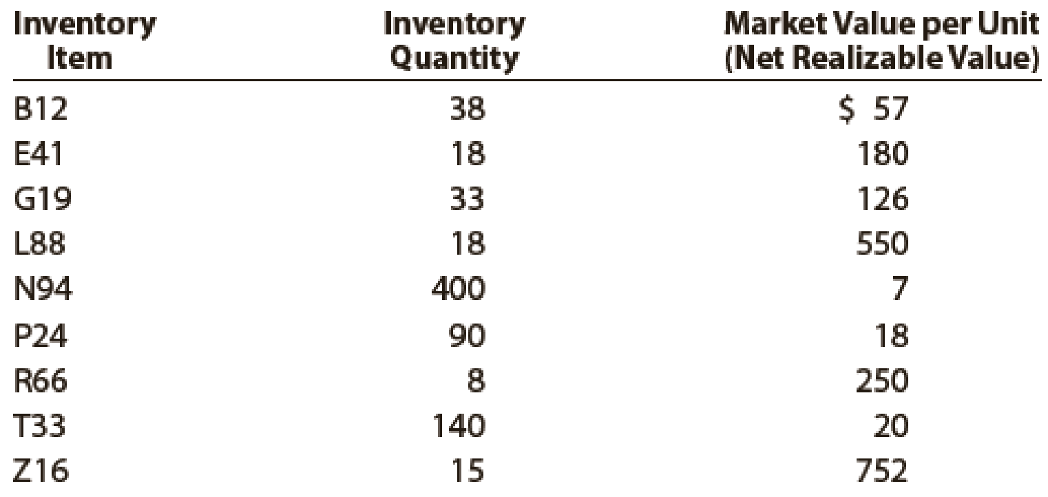 Chapter 7, Problem 6PA, Data on the physical inventory of Ashwood Products Company as of December 31 follow: Quantity and , example  1