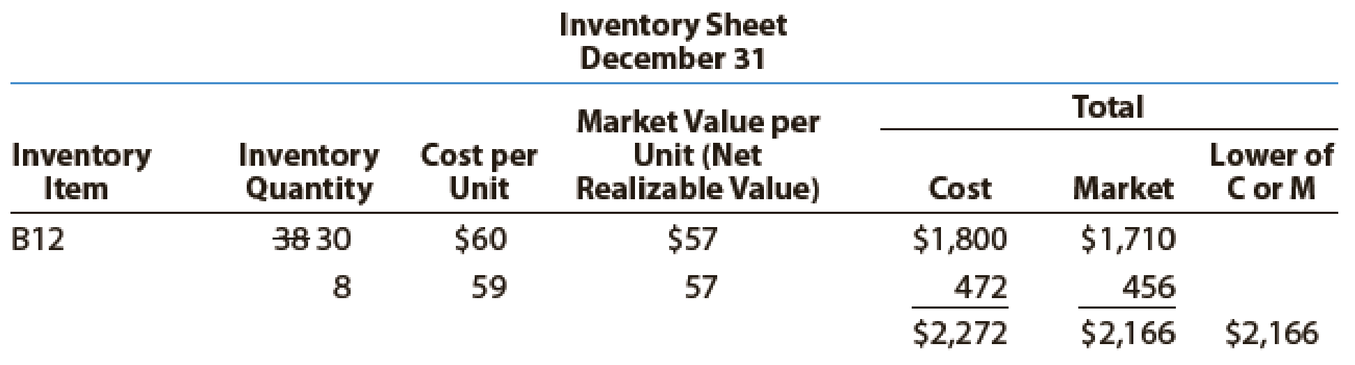 Chapter 7, Problem 6PA, Data on the physical inventory of Ashwood Products Company as of December 31 follow: Quantity and , example  3