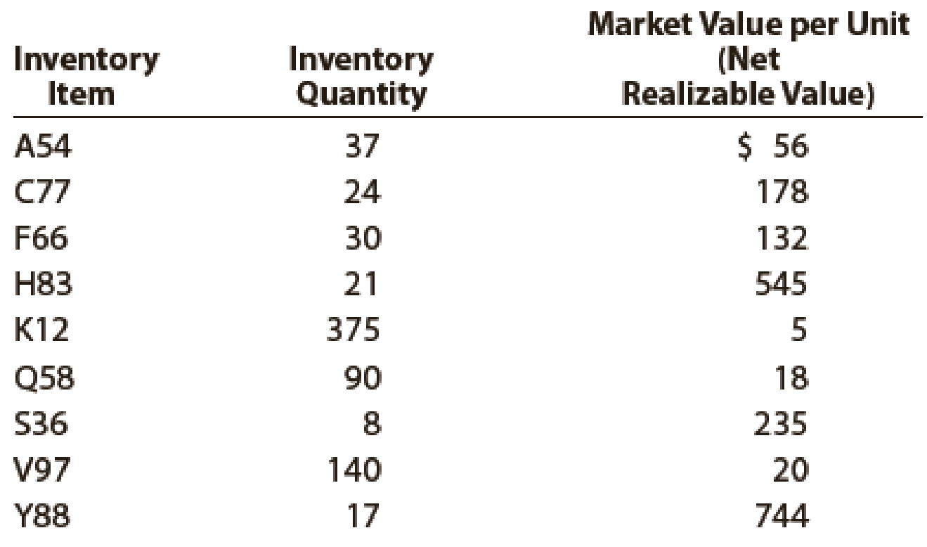 Chapter 7, Problem 6PB, Data on the physical inventory of Katus Products Co. as of December 31 follow: Quantity and cost , example  1