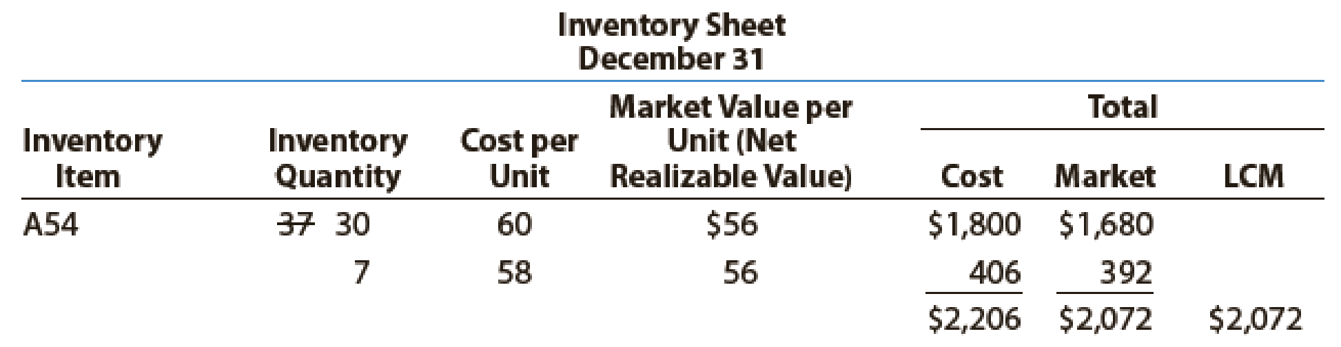 Chapter 7, Problem 6PB, Data on the physical inventory of Katus Products Co. as of December 31 follow: Quantity and cost , example  3