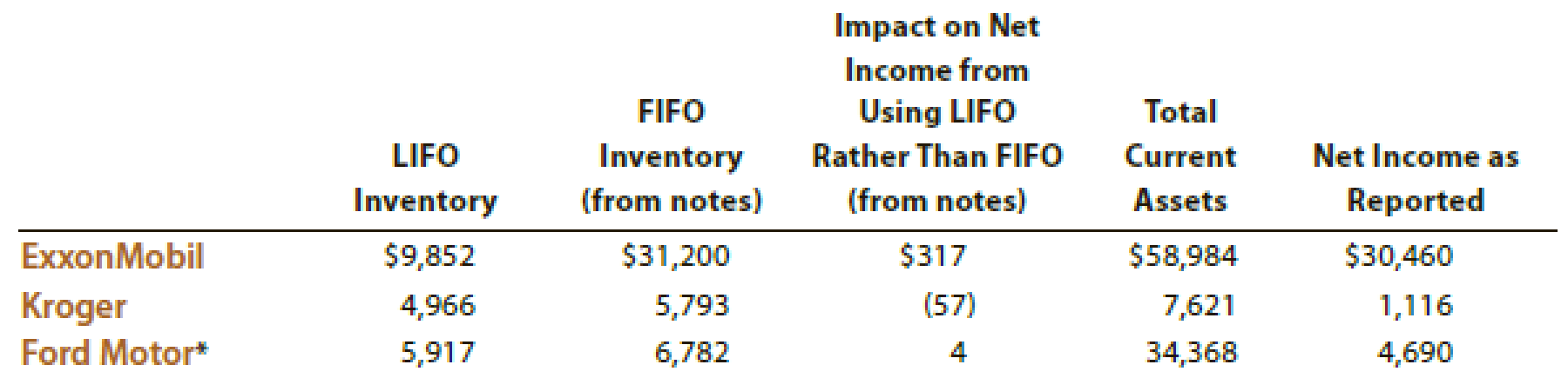 Chapter MJ, Problem 3IFRS, IFRS Activity 3 Under U.S. GAAP, LIFO is an acceptable inventory method. Financial statement , example  1