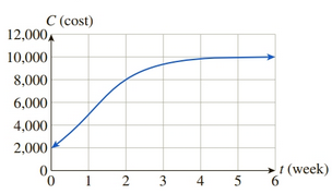 Chapter 10, Problem 56RE, Advertising Costs The following graph (see Exercise 52) shows the weekly cost of OHaganBooks.coms