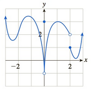 Chapter 10, Problem 5RE, In Exercises 5 and 6 the graph of a function f is shown. Graphically determine whether the given