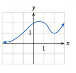 Chapter 10.1, Problem 37E, In Exercises 3548 the graph of f is given. Use the graph to compute the quantities asked for. [HINT: