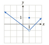 Chapter 10.1, Problem 40E, In Exercises 3548 the graph of f is given. Use the graph to compute the quantities asked for. [HINT: