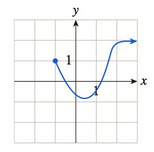 Chapter 10.1, Problem 43E, In Exercises 3548 the graph of f is given. Use the graph to compute the quantities asked for. [HINT: