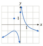 Chapter 10.1, Problem 47E, In Exercises 3548 the graph of f is given. Use the graph to compute the quantities asked for. [HINT: