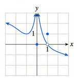 Chapter 10.1, Problem 48E, In Exercises 3548 the graph of f is given. Use the graph to compute the quantities asked for. [HINT: