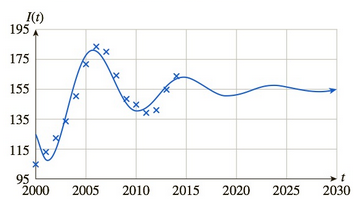 Chapter 10.1, Problem 59E, Home Prices The following graph shows the values of the home price index12 for 20002014 together