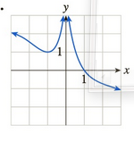 Chapter 10.2, Problem 11E, In Exercises 114 the graph of a function f is given. Determine whether f is continuous on its