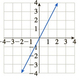 Chapter 10.5, Problem 61E, In Exercises 5964, match the graph of f to the graph of f. (The graphs of f are shown after Exercise , example  2