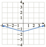 Chapter 10.5, Problem 61E, In Exercises 5964, match the graph of f to the graph of f. (The graphs of f are shown after Exercise , example  3