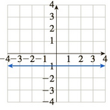 Chapter 10.5, Problem 61E, In Exercises 5964, match the graph of f to the graph of f. (The graphs of f are shown after Exercise , example  4