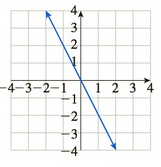 Chapter 10.5, Problem 61E, In Exercises 5964, match the graph of f to the graph of f. (The graphs of f are shown after Exercise , example  5