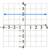 Chapter 10.5, Problem 61E, In Exercises 5964, match the graph of f to the graph of f. (The graphs of f are shown after Exercise , example  6
