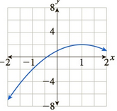 Chapter 10.5, Problem 66E, In Exercises 6568 the graph of a function is given. For which x in the range shown is the function