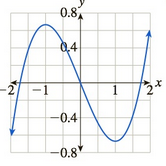 Chapter 10.5, Problem 67E, In Exercises 6568 the graph of a function is given. For which x in the range shown is the function
