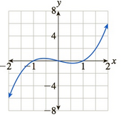 Chapter 10.5, Problem 72E, In Exercises 6972 the graph of the derivative of a function is given. For which x is the (original)