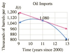Chapter 10.5, Problem 81E, Oil Imports from Mexico The following graph shows approximate daily oil imports to the United States