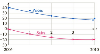 Chapter 11.4, Problem 89E, Existing Home Sales The following graph shows the approximate value of home prices and existing home