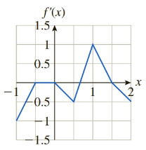 Chapter 13, Problem 30RE, In Exercises 29 and 30, the graph of the derivative f(x) of f(x) is shown. Compute the total change