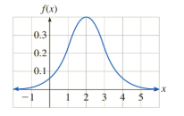 Chapter 14.5, Problem 50E, The Normal Curve Exercises 4952 require the use of a graphing calculator or computer programmed to