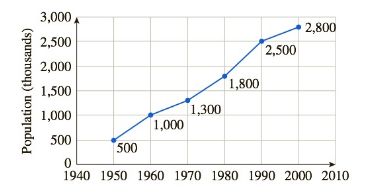 Chapter 3.1, Problem 43E, Population Exercises 4348 are based on the following graph, which shows the population of San Diego