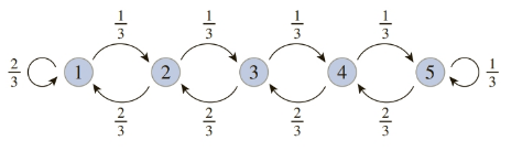 Chapter 8.7, Problem 54E, Dissipation with Drift Consider the following five-state model of one-dimensional dissipation with