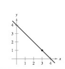 Chapter 1.2, Problem 21E, Finding a Limit Graphically In Exercises 21-28, use the graph to find the limit (if it exists). If