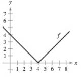 Chapter 2.1, Problem 46E, Sketching a Derivative In Exercises 43-48, sketch the graph of fExplain how you found your answer.
