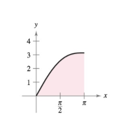 Chapter 4.4, Problem 40E, Finding the Area of a Region In Exercises 3740, find the area of the given region. y=x+sinx