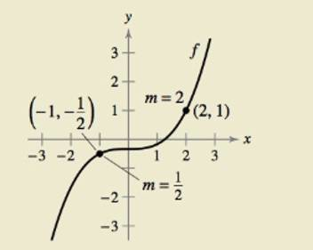 Chapter 5.3, Problem 88E, HOW DO YOU SEE IT? Use the information in the graph of f below. (a) What is the slope of the tangent