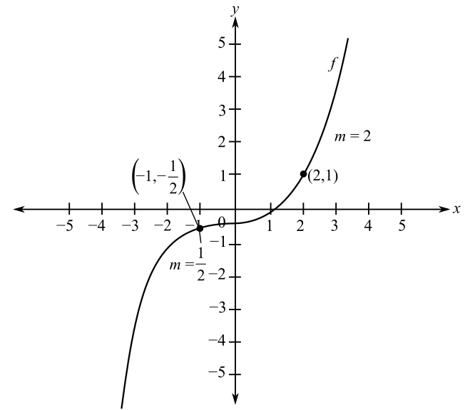 Calculus of a Single Variable, Chapter 5.3, Problem 88E