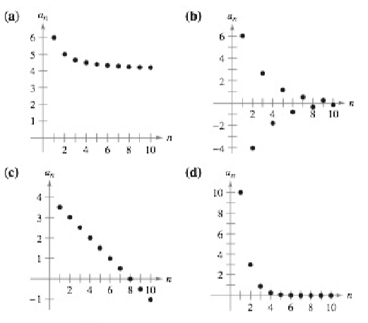 Chapter 9, Problem 8RE, Matching In Exercises 5-8, match the sequence with the given nth term with its graph. [The graphs