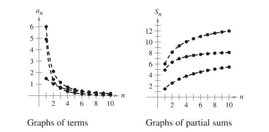 Chapter 9.4, Problem 3E, Graphical Analysis In Exercises 3 and 4, the figures show the graphs of the first 10 terms, and the