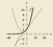 Chapter 9.7, Problem 66E, HOW DO YOU SEE IT? The figure shows the graphs of the first-, second-, and third- degree polynomial