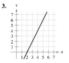 Chapter P.2, Problem 3E, Estimating Slope In Exercises 36, estimate the slope of the line from its graph. To print an