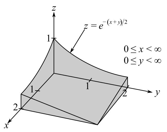 Multivariable Calculus, Chapter 14.2, Problem 28E
