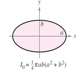 Chapter 14.4, Problem 34E, Finding the Radius of Gyration About Each Axis in Exercises 29-34, verify the given moment(s) of
