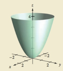 Chapter 14.5, Problem 32E, HOW DO YOU SEE IT? Consider the surface f(x,y)=x2+y2 (see figure) and the surface area f that lies