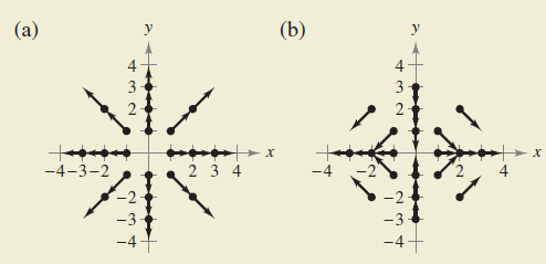 Chapter 15.1, Problem 68E, HOW DO YOU SEE IT? Several representative vectors in the vector fields F(x,y)=xi+yix2+y2 and
