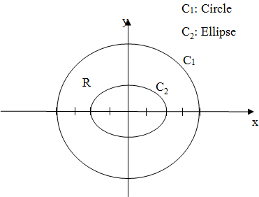 Chapter 15.4, Problem 45E, Greens Theorem: Region with a Hole Let R be the region inside the circle x=5cos, y=5sin and outside