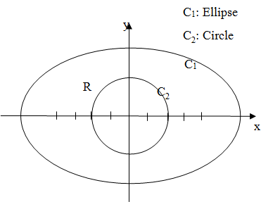 Chapter 15.4, Problem 46E, Greens Theorem: Region with a Hole Let R be the region inside the ellipse x=4cos, y=3sin and outside