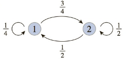 Chapter 7.7, Problem 1E, In Exercises 110, write down the transition matrix associated with each state transition diagram.
