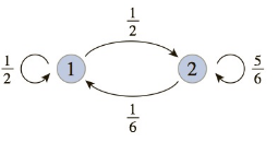 Chapter 7.7, Problem 2E, In Exercises 110, write down the transition matrix associated with each state transition diagram.