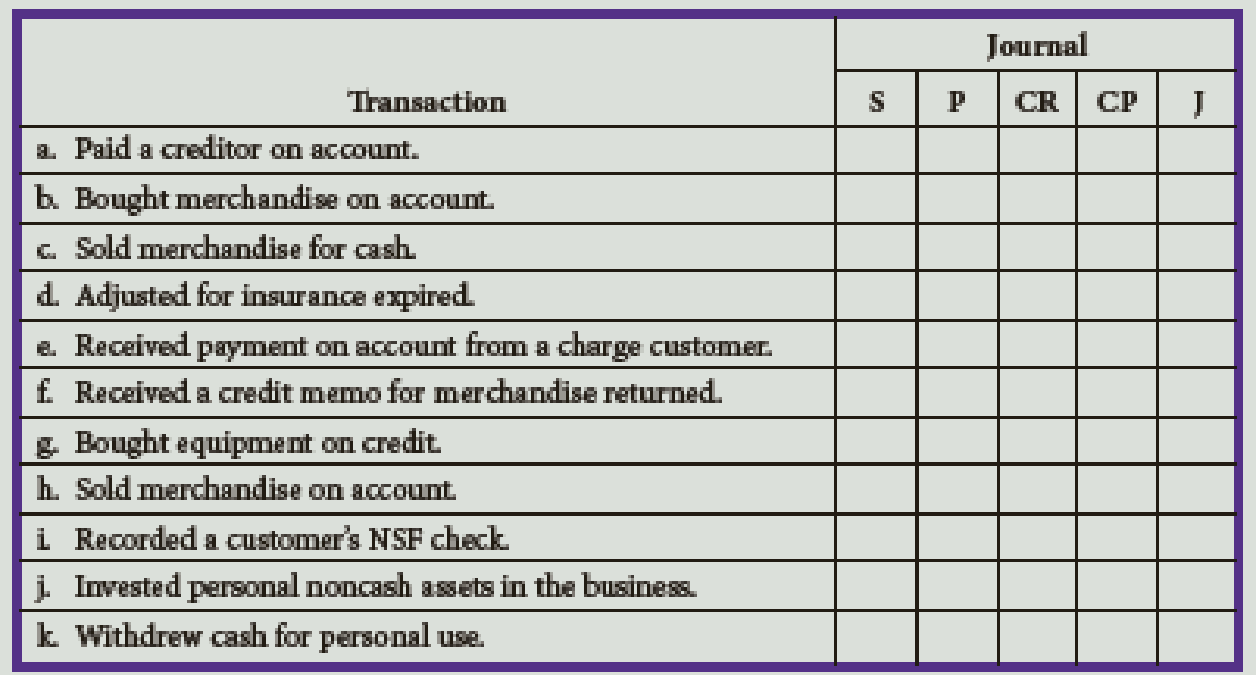 Chapter 10, Problem 10E, Indicate the journal in which each of the following transactions should be recorded. Assume a