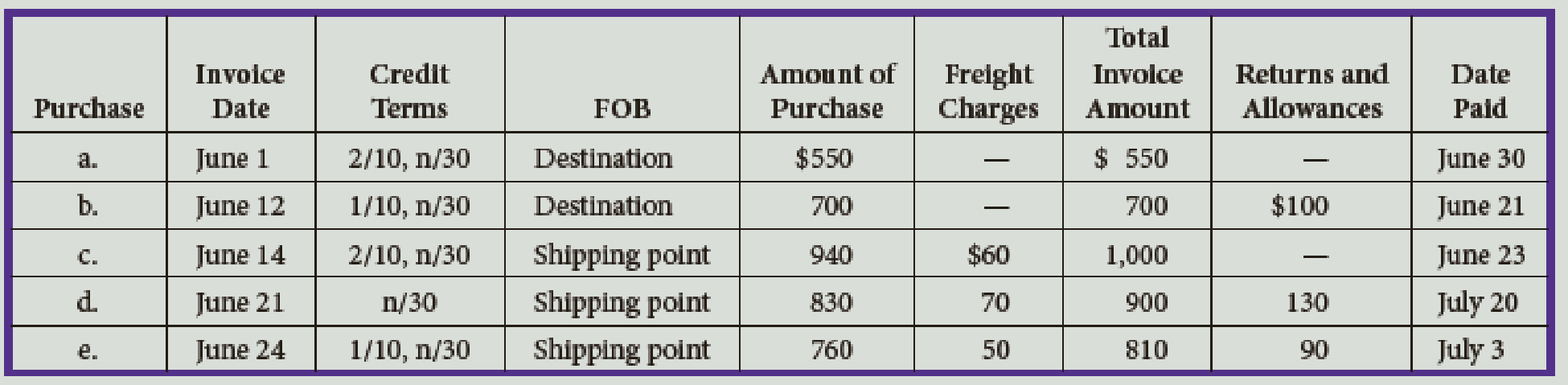 Chapter 10, Problem 1E, For the following purchases of merchandise, determine the amount of cash to be paid.
