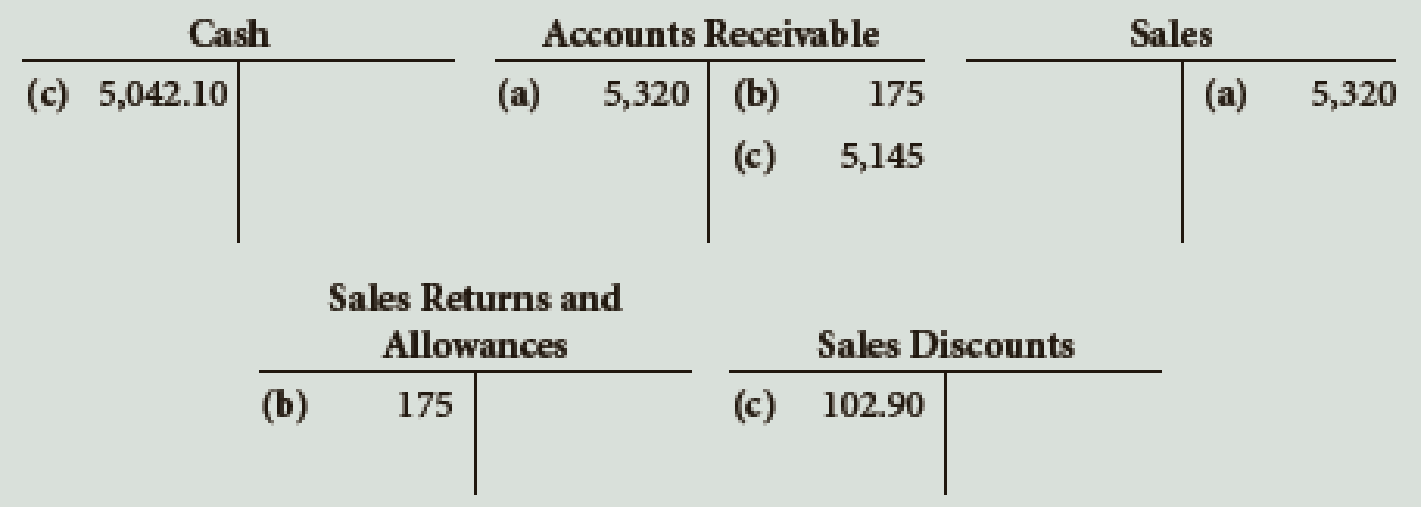 Chapter 10, Problem 2E, Describe the transactions recorded in the following T accounts: