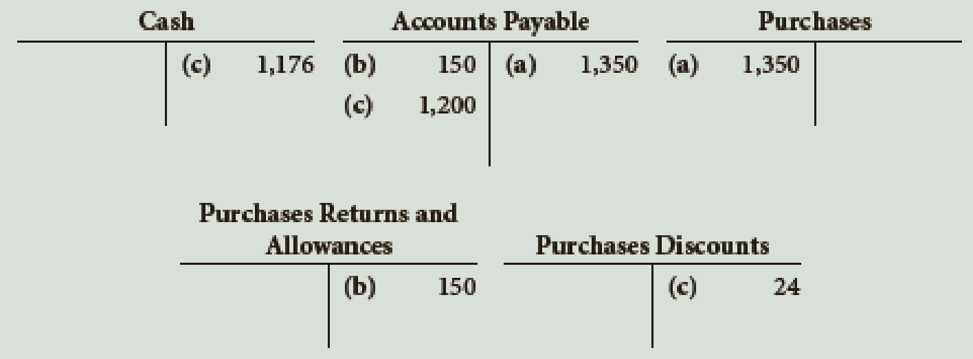 Chapter 10, Problem 3E, Describe the transactions recorded in the following T accounts: