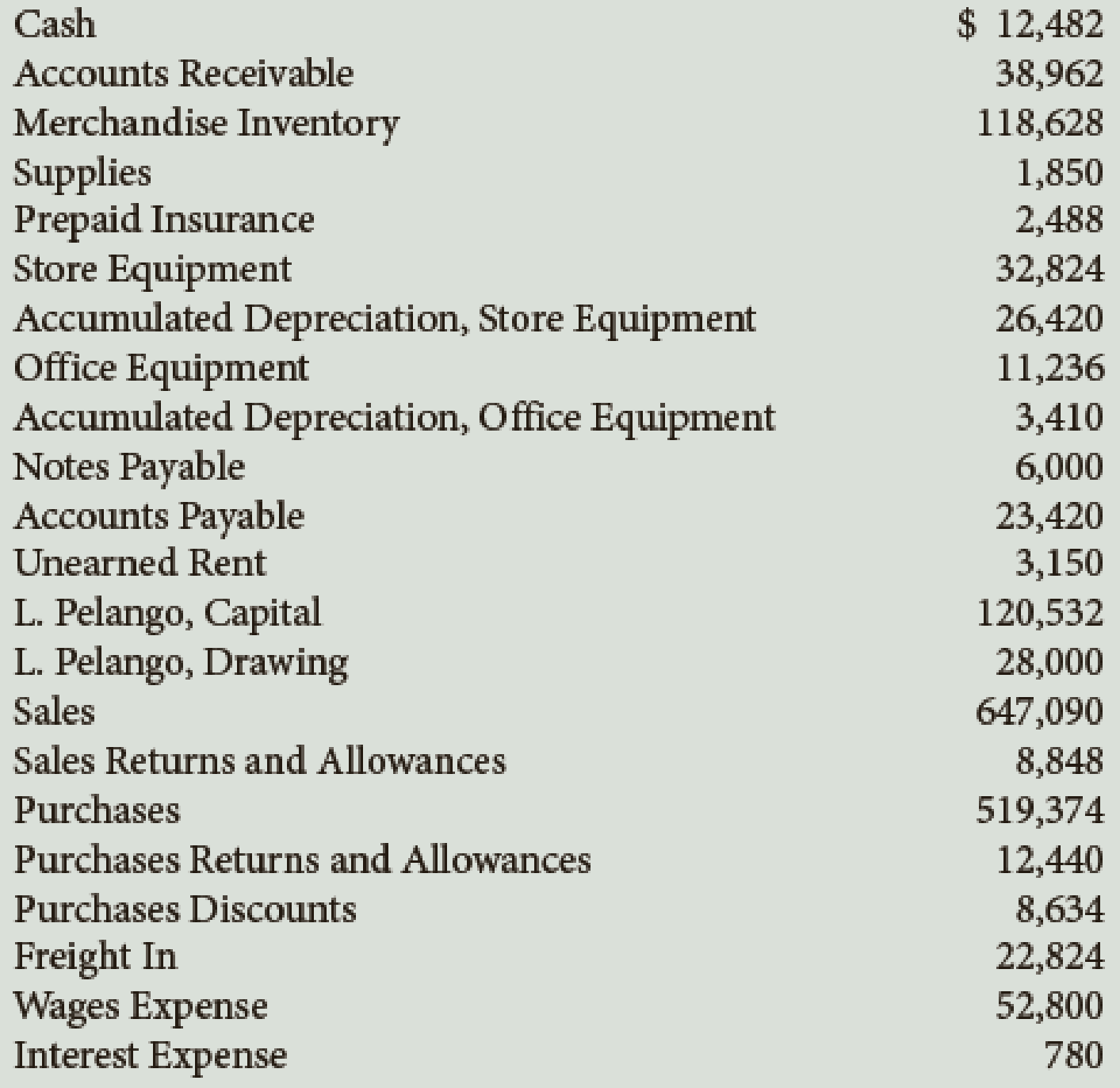 Chapter 11, Problem 2PB, The balances of the ledger accounts of Pelango Furniture as of December 31, the end of its fiscal